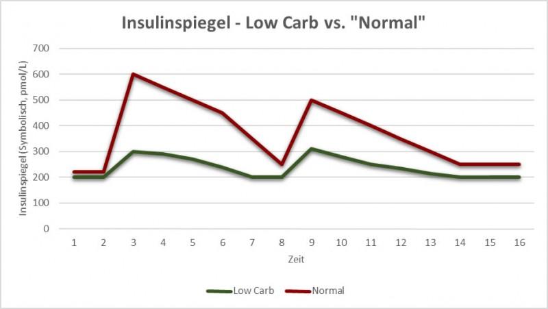 Insulinspiegel - Low Carb vs. Normal