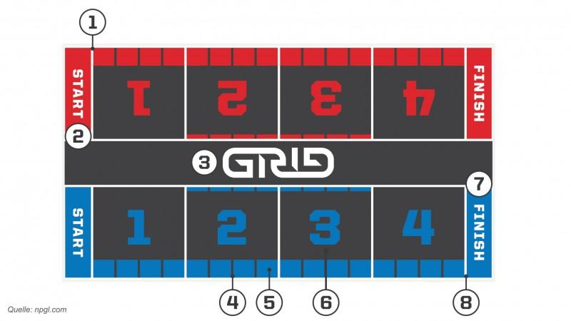 Das Spielfeld (Grid) der NPGL