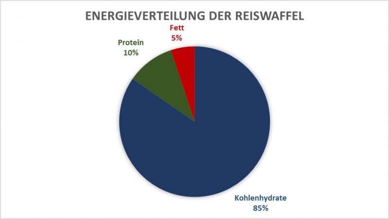 Energieverteilung der Reiswaffel