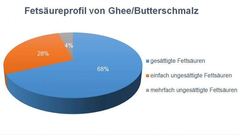 Fettsäureprofil von Ghee / Butterschmalz