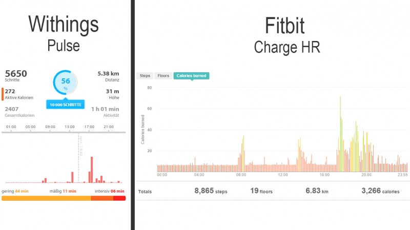 Withings Pulse vs. Fitbit Charge HR: Kalorienverbrauch