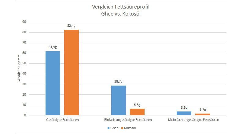 Vergleich der Fettsäureprofile von Ghee und Kokosöl