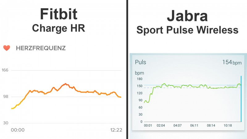 Herzfrequenz identisches Workout - Fitbit Charge HR vs. Jabra Sport Pulse Wireless (Darstellung der App)