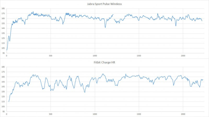 Herzfrequenz beim Laufen - Fitbit Charge HR vs. Jabra Sport Pulse Wireless (Darstellung im eigenen Diagramm)