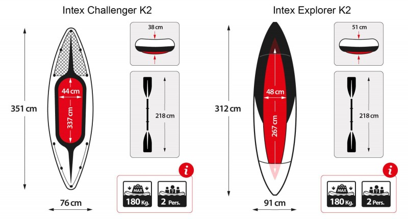 Dimensions of the Intex Challenger K2 and Explorer K2 in comparison