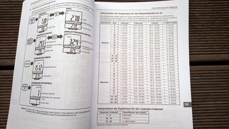 Interpretation der Ergebnisse für den Körperfettanteil (in %) aus der Anleitung von Omron